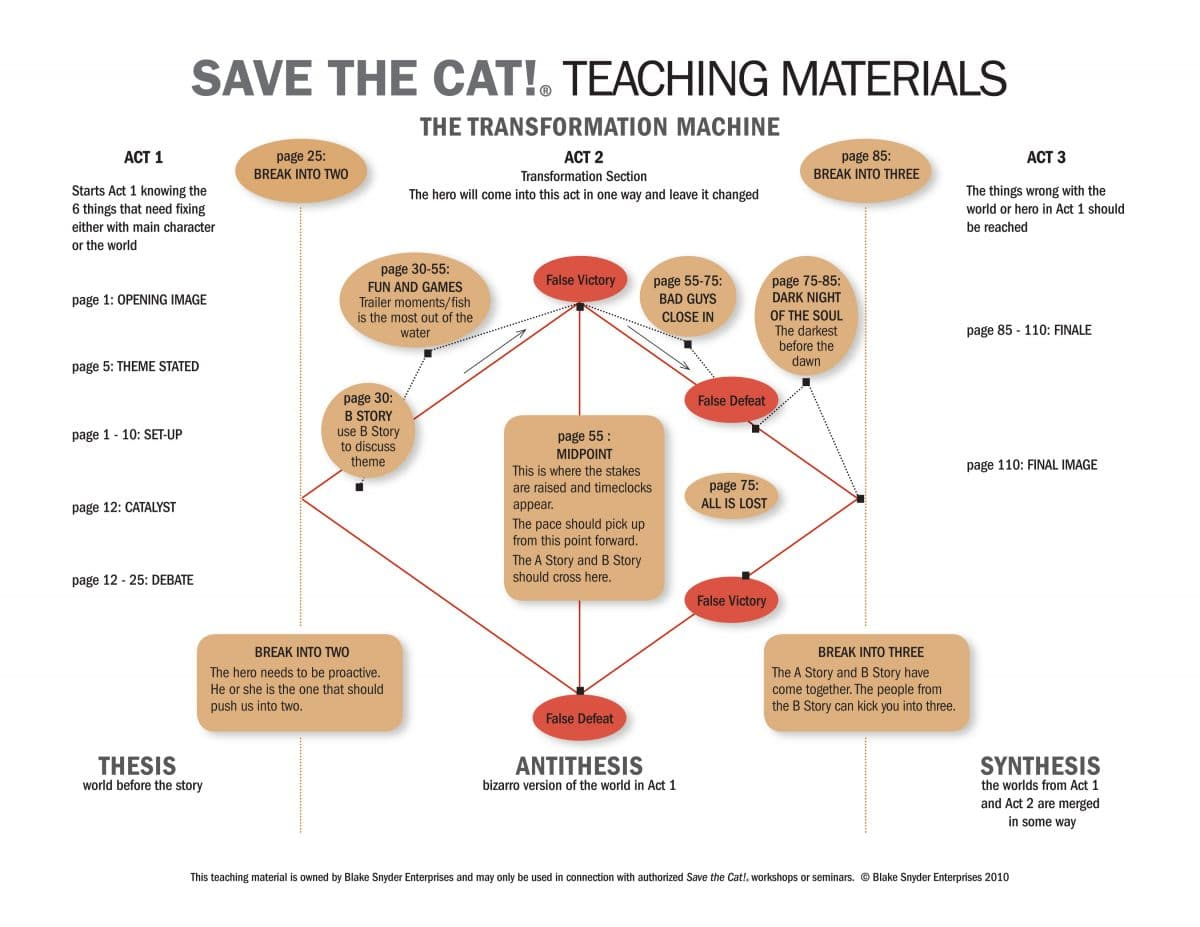 save the cat template the transformation machine one sheet save the cat