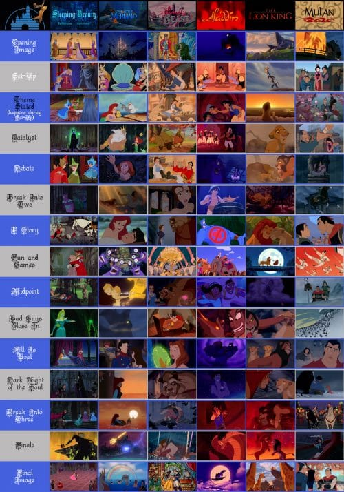 Six Disney Animated Classics - Beat Chart